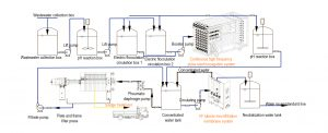 High COD contained wastewater EC-MODULE