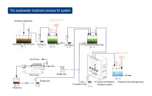 The wastewater treatment process for system EC-MODULE