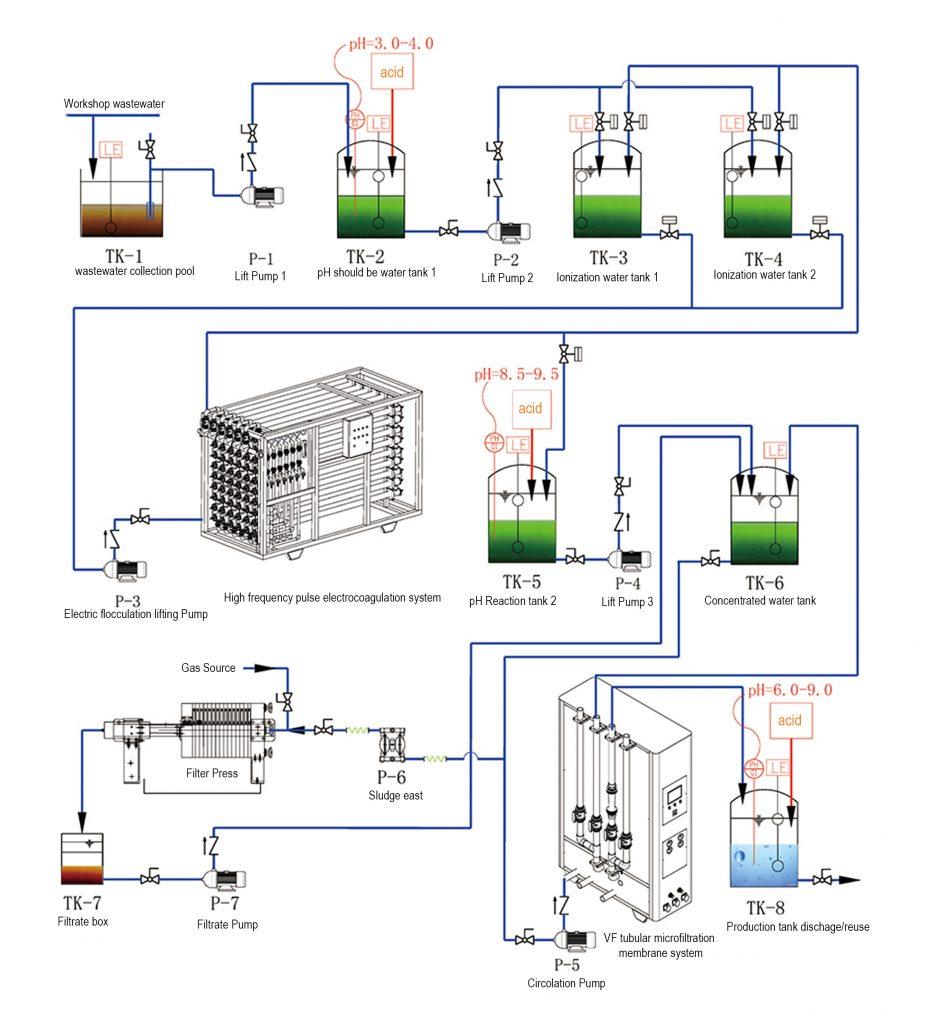 Ttypical process EC-MODULE