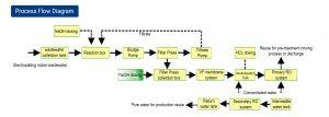 process flow diagram2 EC-MODULE